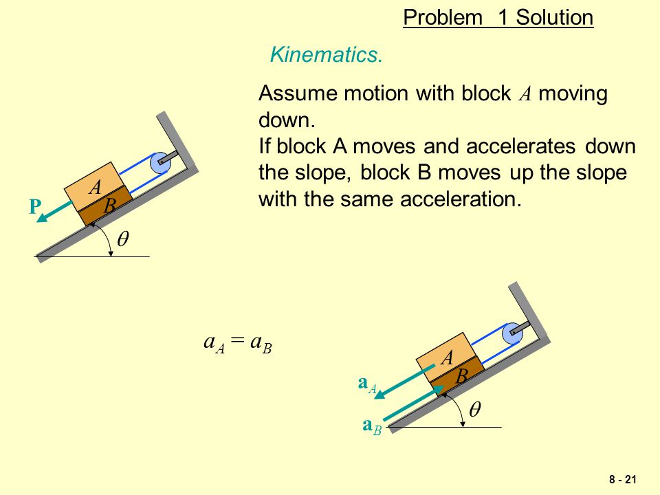 8 - 21 Problem 1 Solution Kinematics. P  A B Assume motion with block A moving down. If block A moves and accelerates down the slope, block B moves u