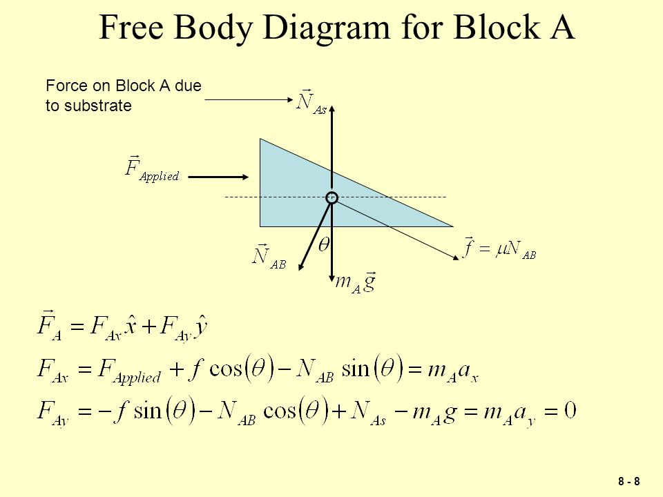 8 - 19 Problem 1 P  Block A has a mass of 30 kg and block B has a mass of 15 kg.