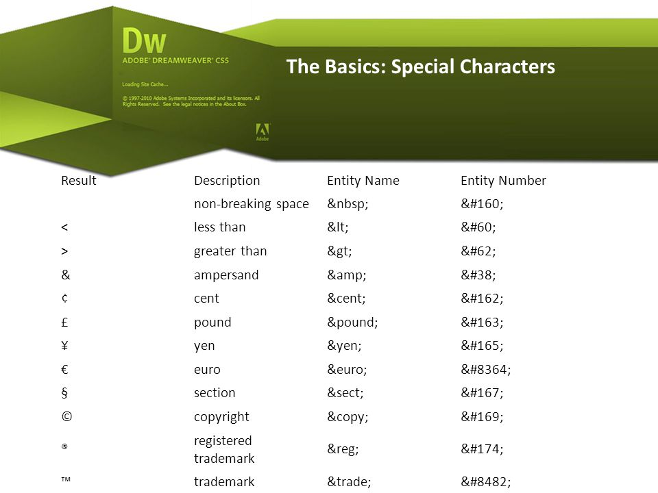 The Basics: Special Characters ResultDescriptionEntity NameEntity Number non-breaking space <less than<< >greater than>> &ampersand&& ¢cent¢¢ £pound££ ¥yen¥¥ €euro€€ §section§§ ©copyright©© ® registered trademark ®® ™trademark™™