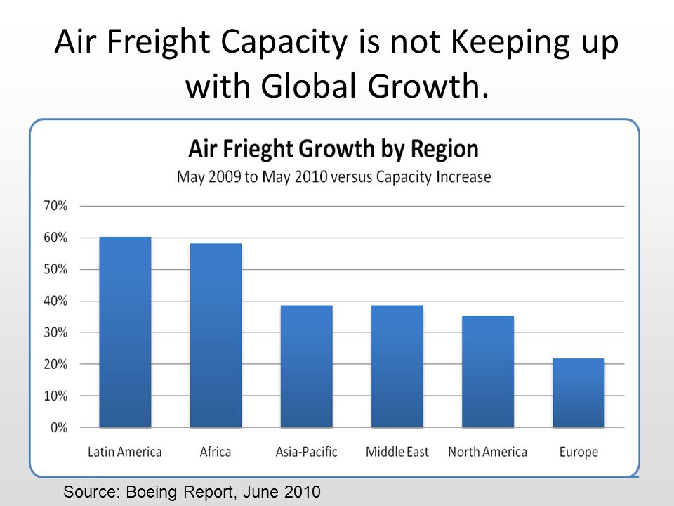 Air Freight Capacity is not Keeping up with Global Growth. Source: Boeing Report, June 2010
