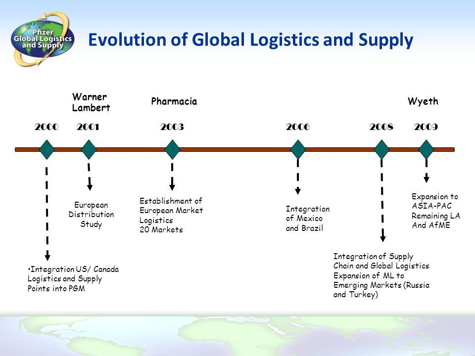 Evolution of Global Logistics and Supply 2000200320062008 2009 2001 Integration US/ Canada Logistics and Supply Points into PGM European Distribution