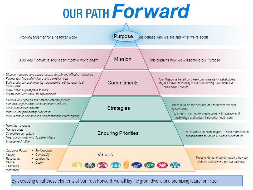 This defines who we are and what we're about Working together for a healthier world Mission This explains how we will achieve our Purpose Applying inn