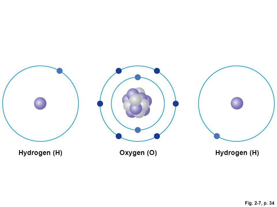 Fig. 2-7, p. 34 Hydrogen (H)Oxygen (O)Hydrogen (H)