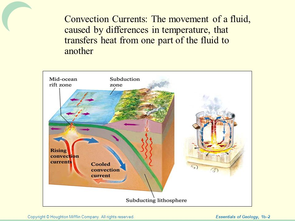 Copyright © Houghton Mifflin Company. All rights reserved. Essentials of Geology, 1b–2 Convection Currents: The movement of a fluid, caused by differe