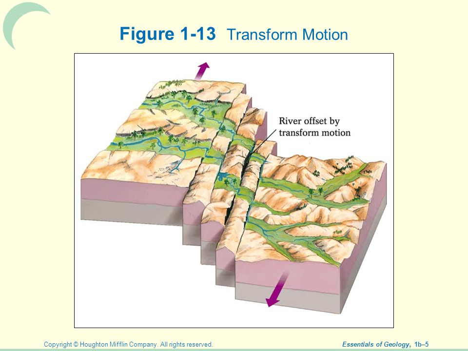 Copyright © Houghton Mifflin Company. All rights reserved. Essentials of Geology, 1b–5 Figure 1-13 Transform Motion