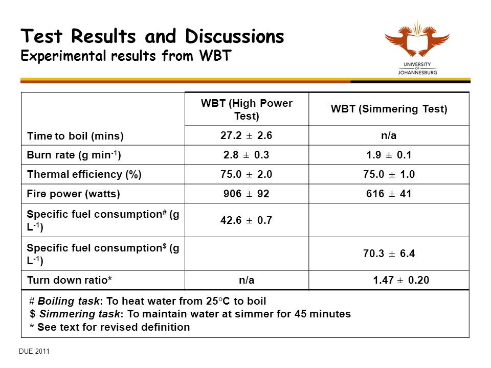 Test Results and Discussions Experimental results from WBT DUE 2011 Time to boil (mins) WBT (High Power Test) WBT (Simmering Test) 27.2 ± 2.6 n/a Burn rate (g min -1 ) 2.8 ± ± 0.1 Thermal efficiency (%) 75.0 ± ± 1.0 Fire power (watts) 906 ± ± 41 Specific fuel consumption # (g L -1 ) 42.6 ± 0.7 Specific fuel consumption $ (g L -1 ) 70.3 ± 6.4 Turn down ratio*n/a 1.47 ± 0.20 # Boiling task: To heat water from 25°C to boil $ Simmering task : To maintain water at simmer for 45 minutes * See text for revised definition