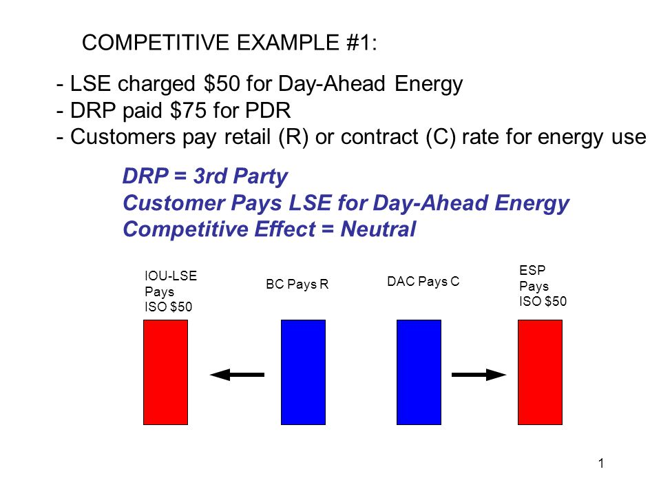 2 COMPETITIVE EXAMPLE #2: - LSE charged $50 for Day-Ahead Energy - DRP paid $75 for PDR - Customers pay retail (R) or contract (C) rate for energy use IOU-LSE Pays ISO $50 ESP Pays ISO $50 BC Pays $0 DAC Pays C DRP = 3rd Party DAC Pays ESP IOU Costs Spread to Bundled Competitive Effect = IOU Advantage; DAC/ESP Disadvantaged IOU-LSE Recovers From All B