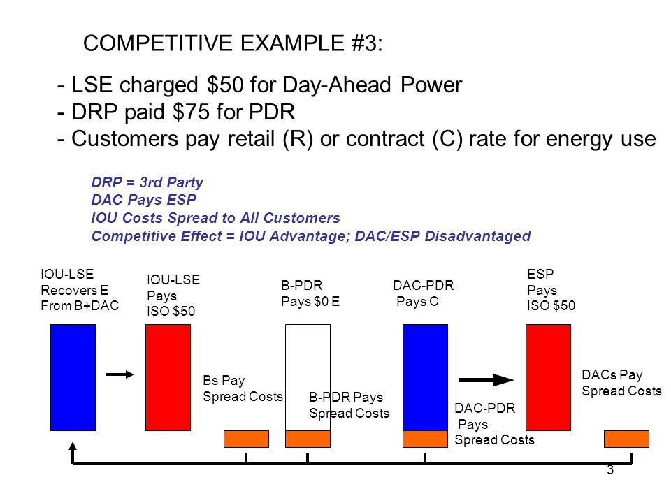 4 COMPETITIVE EXAMPLE #4: - LSE charged $50 for Day-Ahead Power - DRP paid $75 for PDR - Customers pay retail (R) or contract (C) rate for energy use IOU-LSE Pays ISO $50 ESP Pays ISO $50 B-PDR Pays IOU-LSE $0 E DAC-PDR Pays ESP C DRP = IOU DAC Pays ESP IOU Costs Spread to All Customers Competitive Effect = IOU Advantage; DAC/ESP/DRPs Disadvantaged IOU-LSE Recovers E From B+DAC IOU-DRP Recovers Op Costs From B+DAC CAISO Pays IOU-DRP $75 IOU-DRP Pays PDR Customers DACs Pay Spread Costs Bs Pay Spread Costs DAC-PDR Pays Spread Costs B-PDR Pays Spread Costs B-PDR Pays Spread Costs DAC-PDR Pays Spread Costs