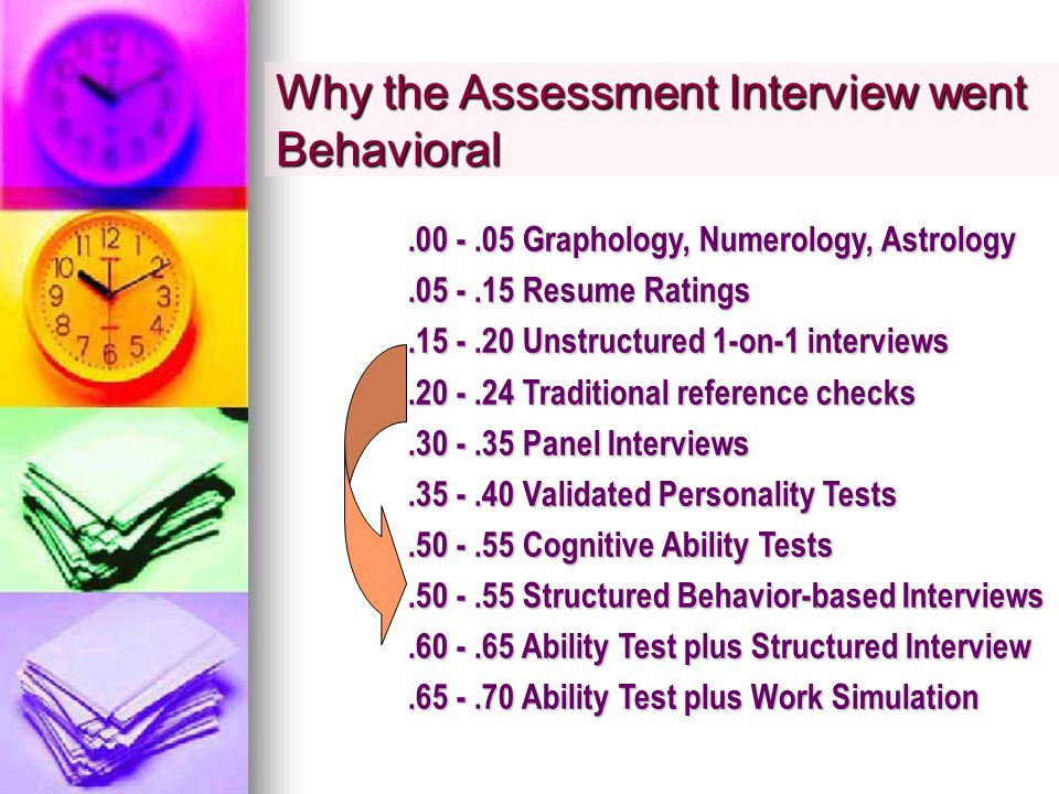 Graphology, Numerology, Astrology Resume Ratings Unstructured 1-on-1 interviews Traditional reference checks Panel Interviews Validated Personality Tests Cognitive Ability Tests Structured Behavior-based Interviews Ability Test plus Structured Interview Ability Test plus Work Simulation Why the Assessment Interview went Behavioral