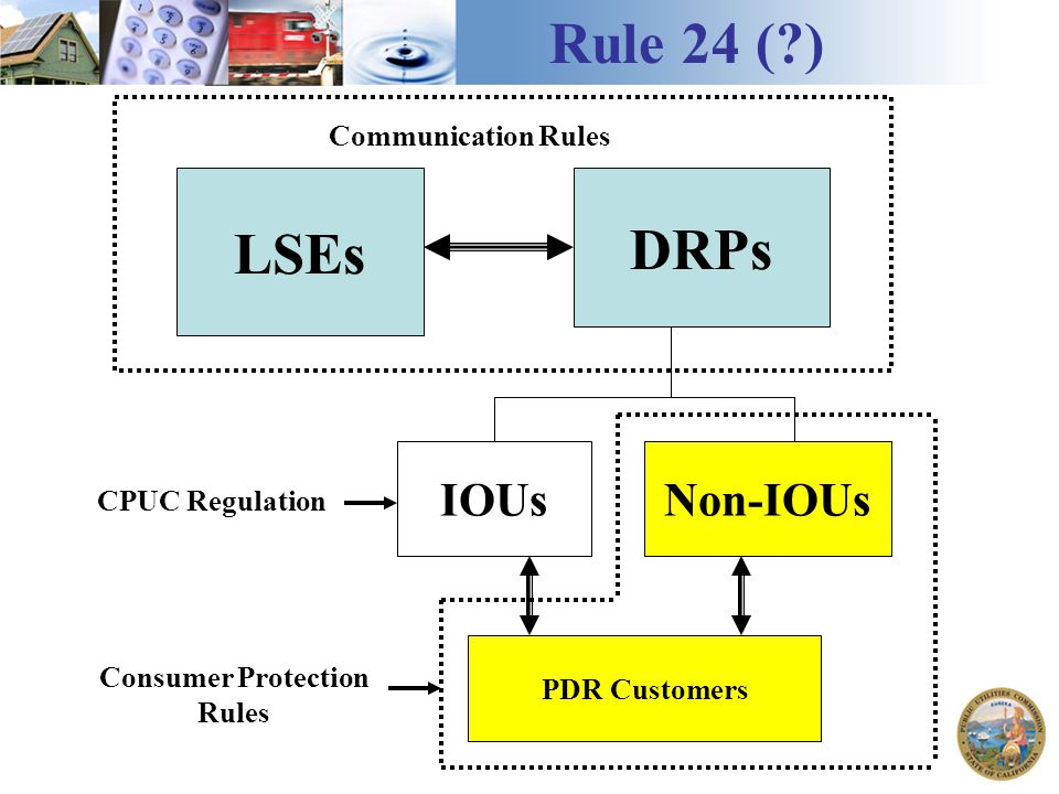 LSEs DRPs Communication Rules IOUsNon-IOUs Rule 24 ( ) PDR Customers Consumer Protection Rules CPUC Regulation