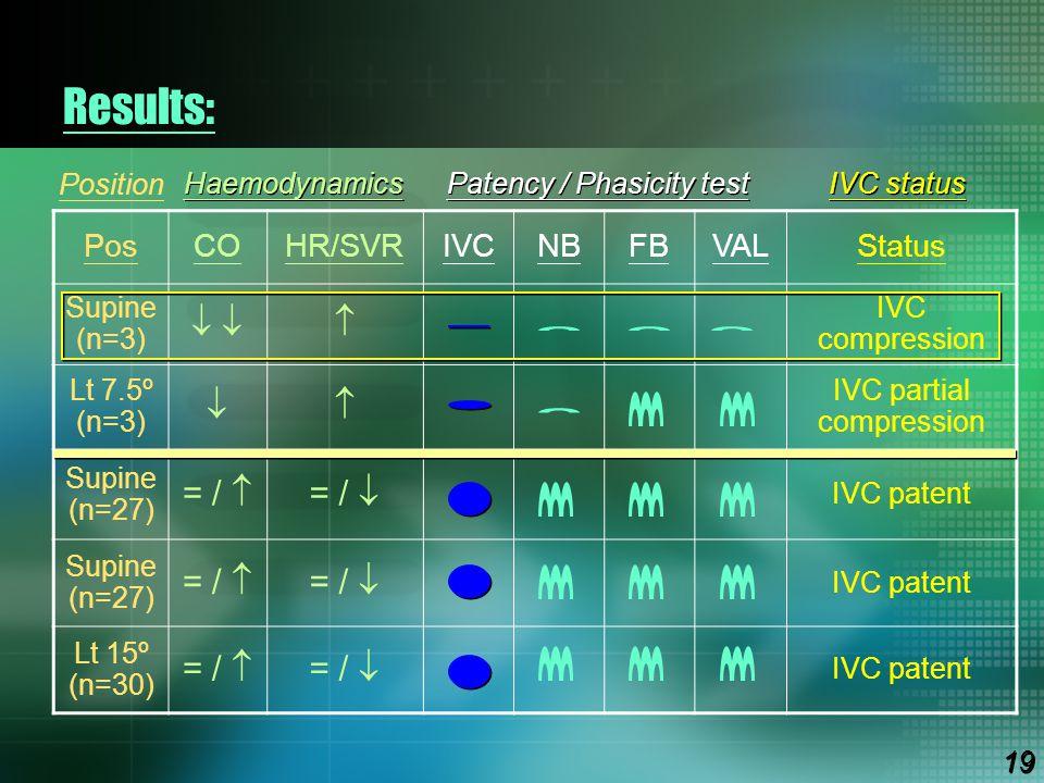 Results: PosCOHR/SVRIVCNBFBVALStatus Supine (n=3)    IVC compression Lt 7.5º (n=3)  IVC partial compression Supine (n=27) = /  = /  IVC paten
