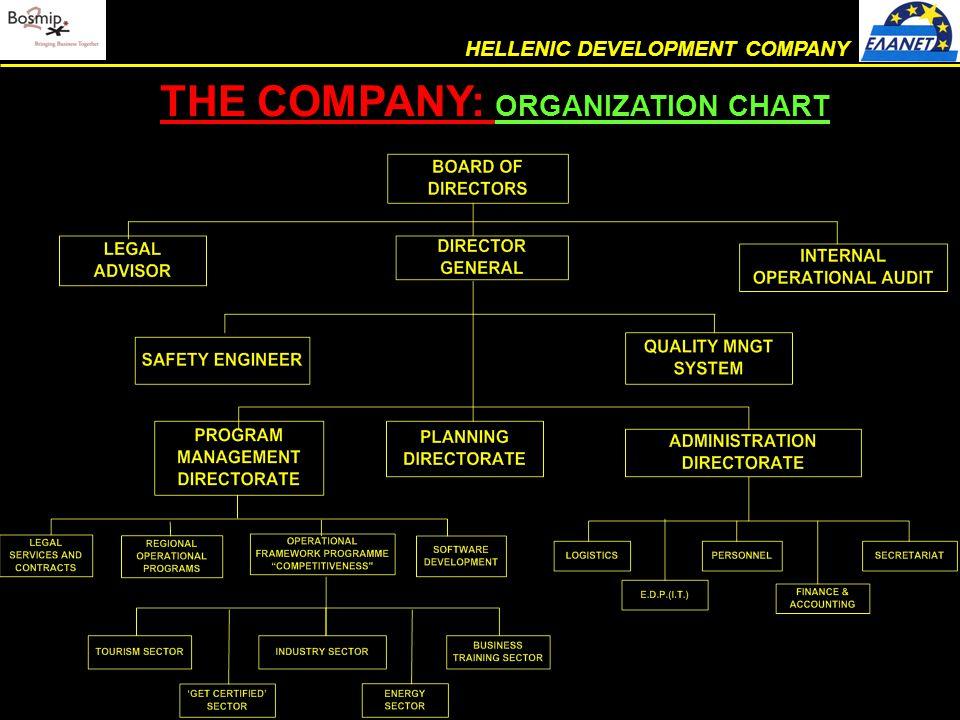 THE COMPANY: ORGANIZATION CHART (cont.) HELLENIC DEVELOPMENT COMPANY