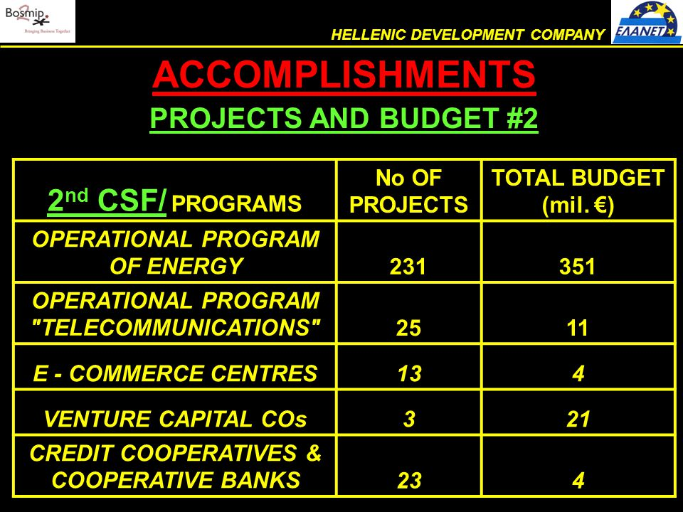 ACCOMPLISHMENTS PROJECTS AND BUDGET #2 (cont.) HELLENIC DEVELOPMENT COMPANY 2 nd CSF/ PROGRAMS No OF PROJECTS TOTAL BUDGET (mil.