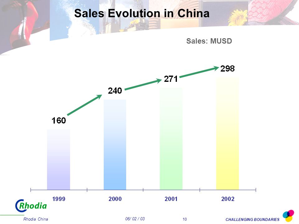 06/ 02 / 03 CHALLENGING BOUNDARIES Rhodia China 10 Sales Evolution in China Sales: MUSD
