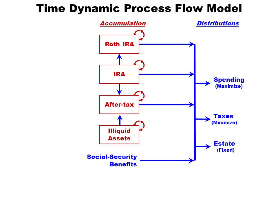 AccumulationDistributions Spending (Maximize) Taxes (Minimize) Estate (Fixed) IRA After-tax Illiquid Assets Social-Security Benefits Roth IRA Time Dynamic Process Flow Model