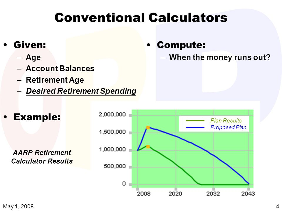 May 1, 2008i-orp.com4 Conventional Calculators Given: –Age –Account Balances –Retirement Age –Desired Retirement Spending Example: Compute: – When the money runs out.