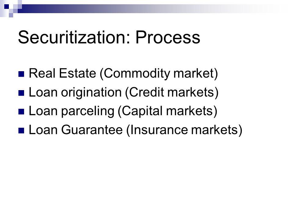 Securitization: Process Real Estate (Commodity market) Loan origination (Credit markets) Loan parceling (Capital markets) Loan Guarantee (Insurance markets)