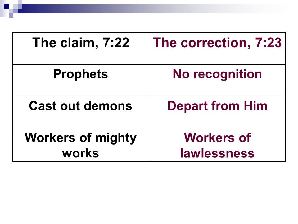 Workers of lawlessness Workers of mighty works Depart from HimCast out demons No recognitionProphets The correction, 7:23The claim, 7:22