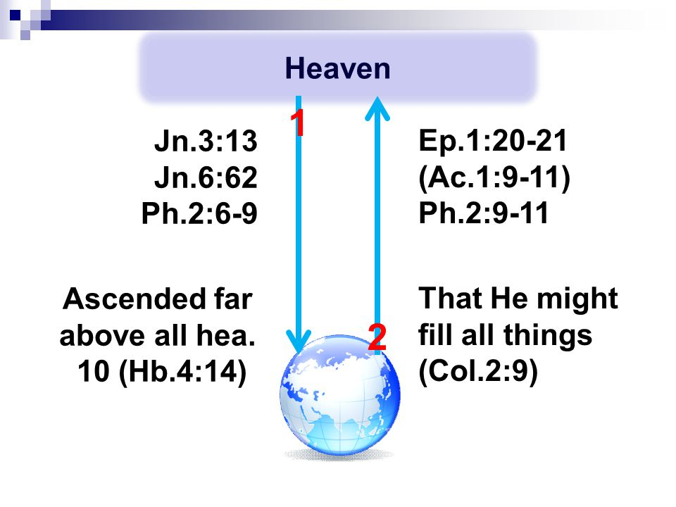 Heaven Ep.1:20-21 (Ac.1:9-11) Ph.2:9-11 Jn.3:13 Jn.6:62 Ph.2:6-9 2 1 Ascended far above all hea. 10 (Hb.4:14) That He might fill all things (Col.2:9)