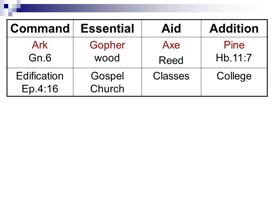 CollegeClassesGospel Church Edification Ep.4:16 Pine Hb.11:7 Axe Reed Gopher wood Ark Gn.6 AdditionAidEssentialCommand