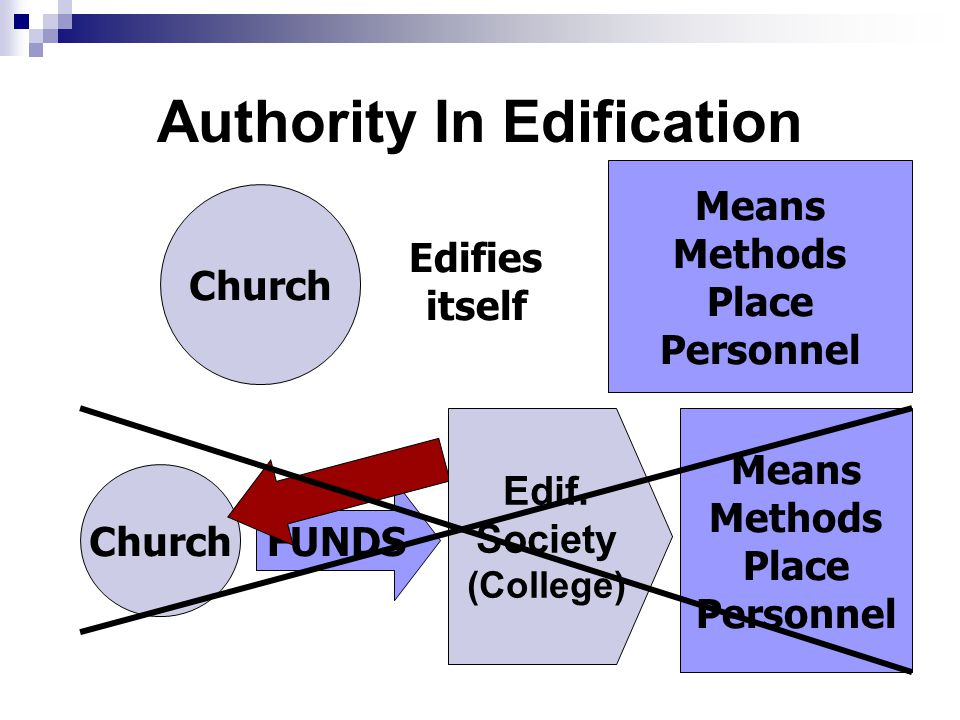 Authority In Edification Church Edifies itself Means Methods Place Personnel Church FUNDS Means Methods Place Personnel Edif.