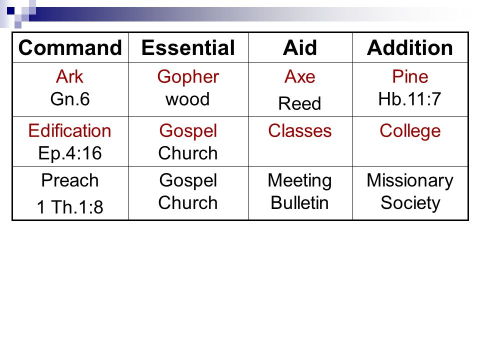 Missionary Society Meeting Bulletin Gospel Church Preach 1 Th.1:8 CollegeClassesGospel Church Edification Ep.4:16 Pine Hb.11:7 Axe Reed Gopher wood Ark Gn.6 AdditionAidEssentialCommand