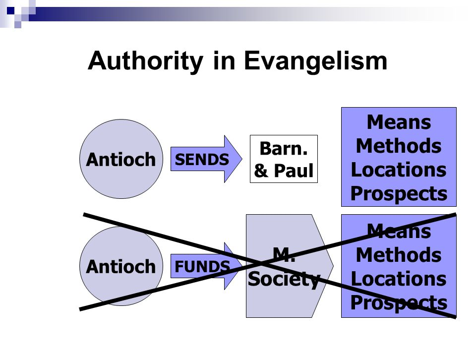 Authority in Evangelism Antioch SENDS Barn.