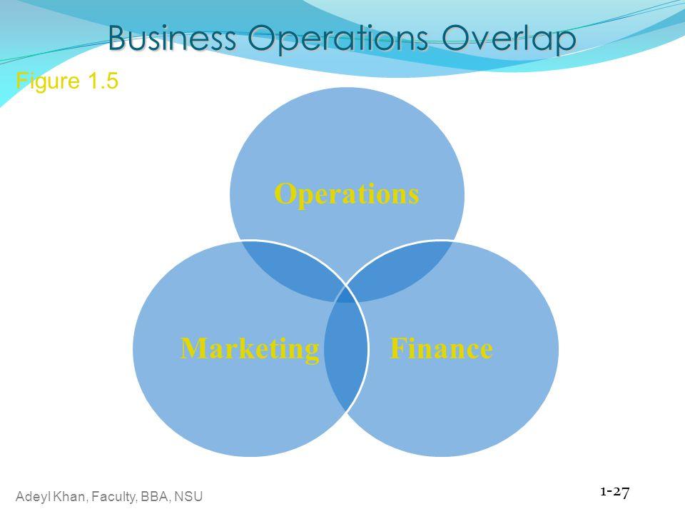 Adeyl Khan, Faculty, BBA, NSU 1-27 Business Operations Overlap Figure 1.5 OperationsFinanceMarketing