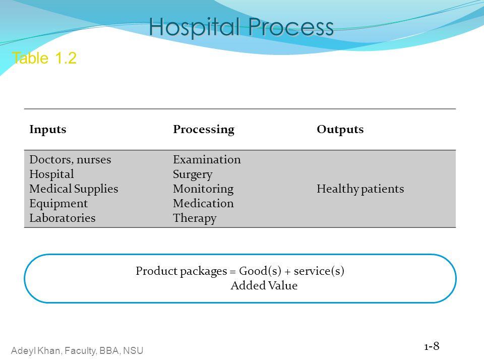 Adeyl Khan, Faculty, BBA, NSU 1-8 Hospital Process Table 1.2 InputsProcessingOutputs Doctors, nurses Hospital Medical Supplies Equipment Laboratories