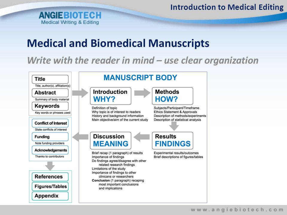 Write with the reader in mind – use clear organization Medical and Biomedical Manuscripts Introduction to Medical Editing