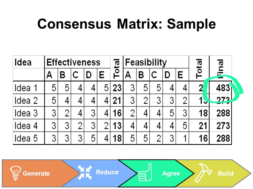 BuildGenerate Reduce Agree Consensus Matrix: Sample