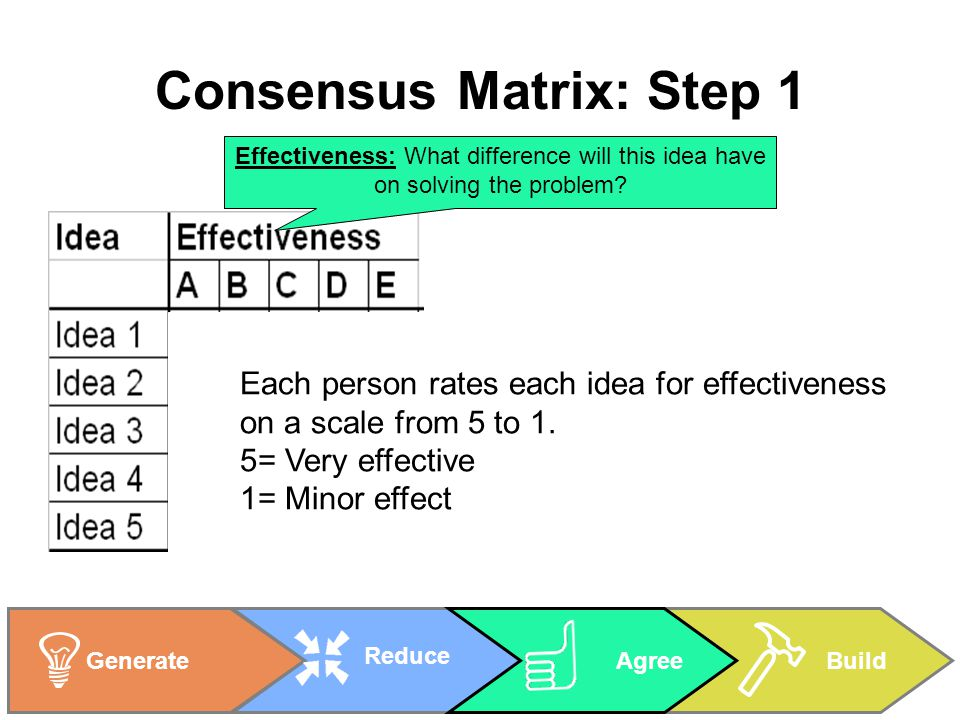 BuildGenerate Reduce Agree Consensus Matrix: Step 1 Each person rates each idea for effectiveness on a scale from 5 to 1.