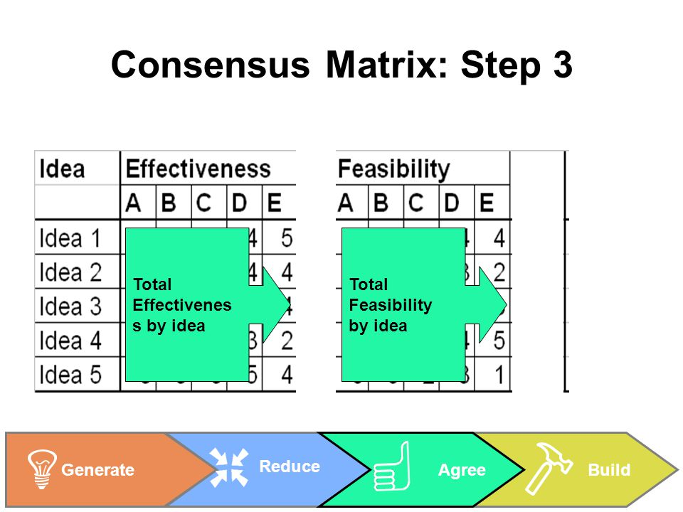 BuildGenerate Reduce Agree Consensus Matrix: Step 3 Total Effectivenes s by idea Total Feasibility by idea