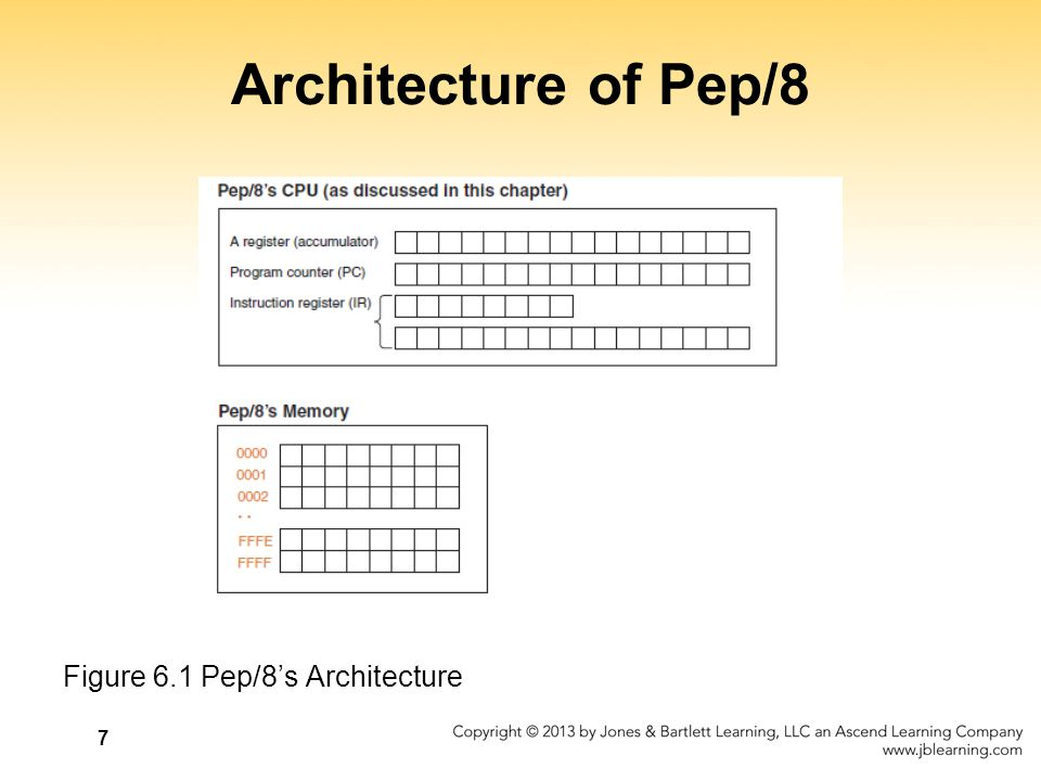 28 Pep/8 Assembly Language Remember the difference between immediate and direct addressing.