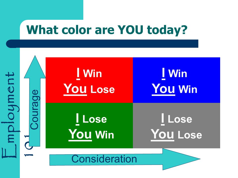 Employment 101 What color are YOU today? I Win You Lose I Lose You Win I Lose You Lose I Win You Win Consideration Courage