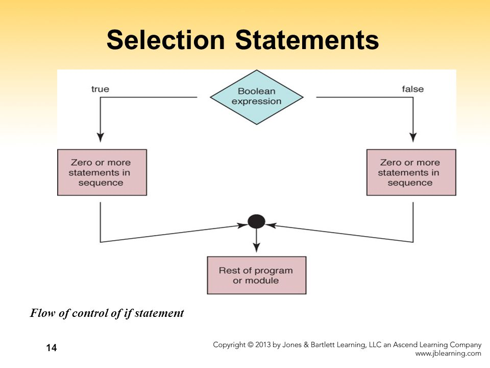 14 Selection Statements Flow of control of if statement