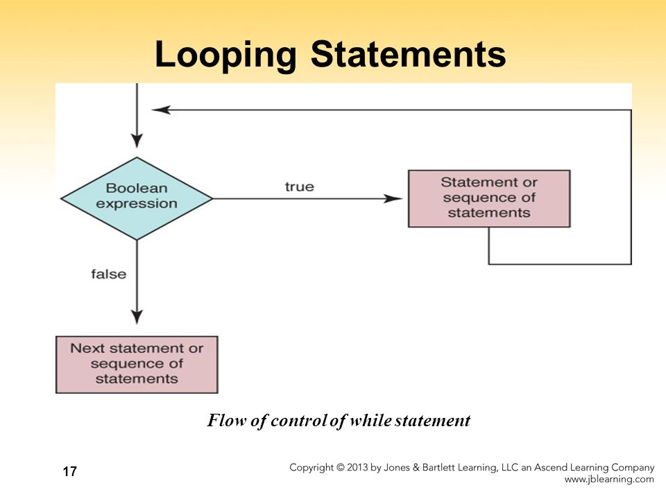 17 Looping Statements Flow of control of while statement