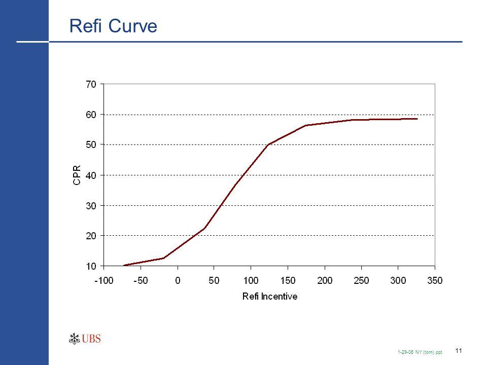 11 1-29-06 NY (tom).ppt Refi Curve