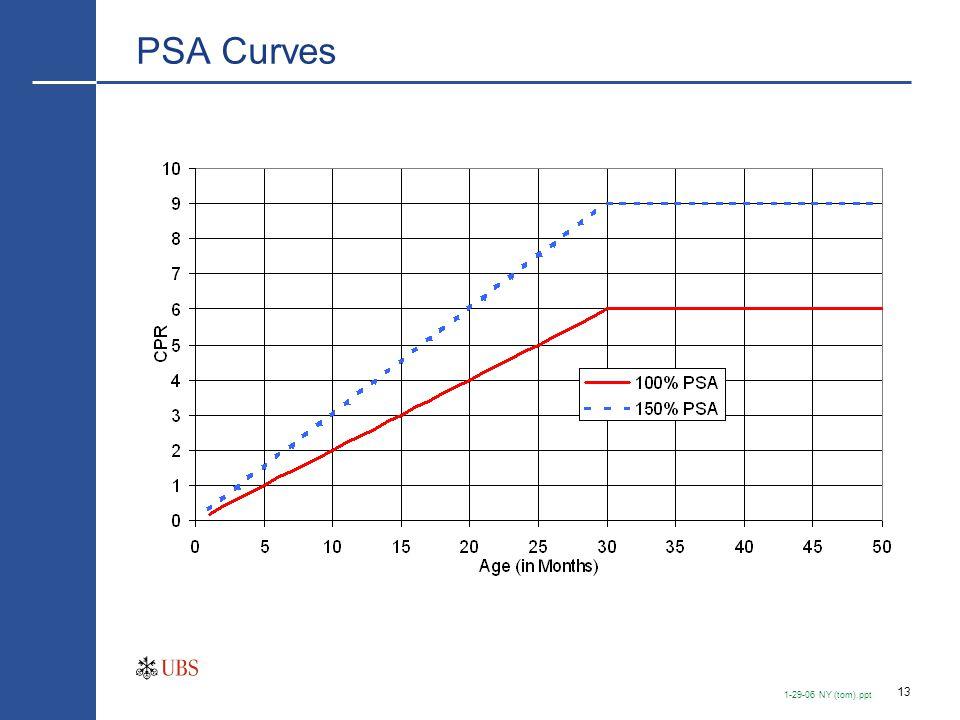 13 1-29-06 NY (tom).ppt PSA Curves