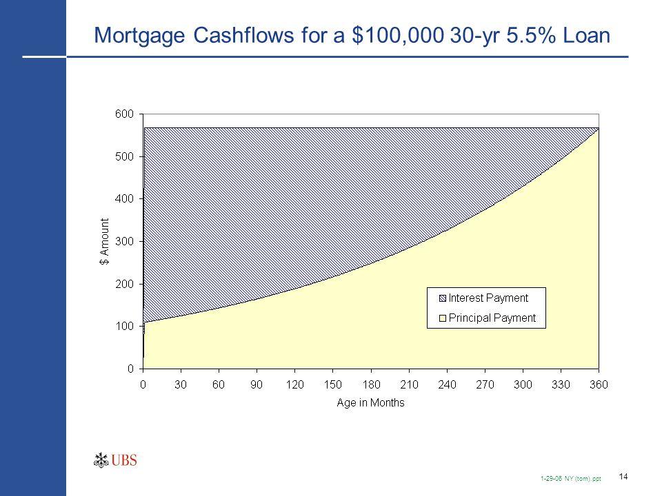 14 1-29-06 NY (tom).ppt Mortgage Cashflows for a $100,000 30-yr 5.5% Loan