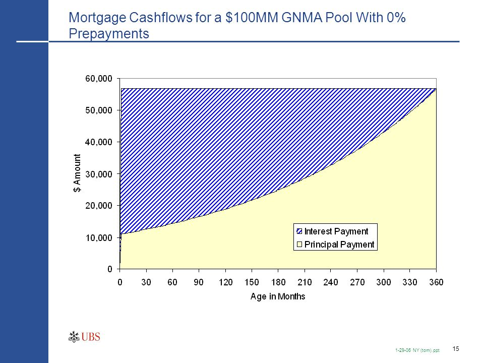 15 1-29-06 NY (tom).ppt Mortgage Cashflows for a $100MM GNMA Pool With 0% Prepayments