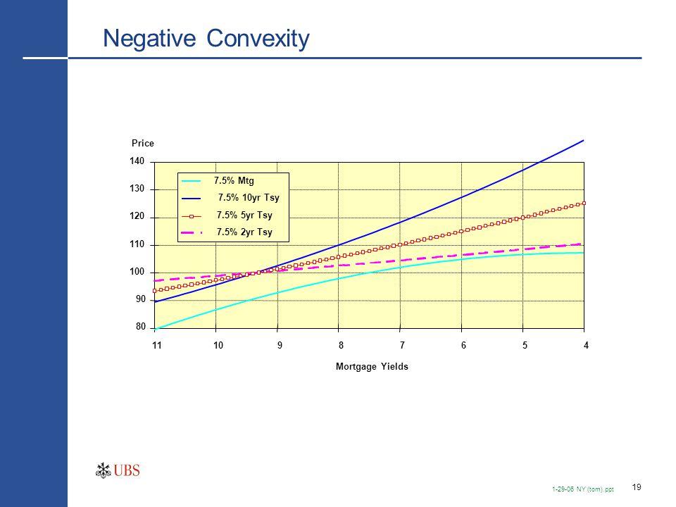 19 1-29-06 NY (tom).ppt Negative Convexity 80 90 100 110 120 130 140 1110987654 Mortgage Yields 7.5% Mtg 7.5% 10yr Tsy 7.5% 5yr Tsy 7.5% 2yr Tsy Price