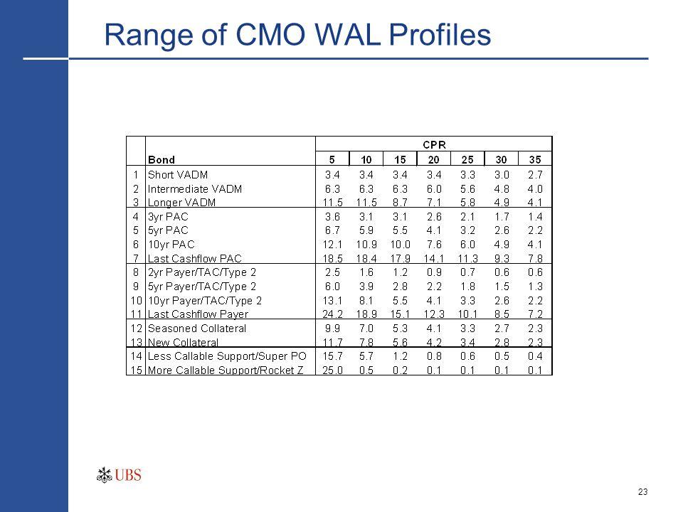 23 Range of CMO WAL Profiles