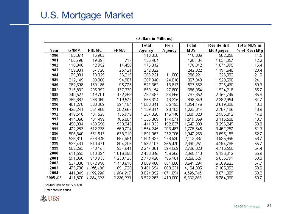 24 1-29-06 NY (tom).ppt U.S. Mortgage Market
