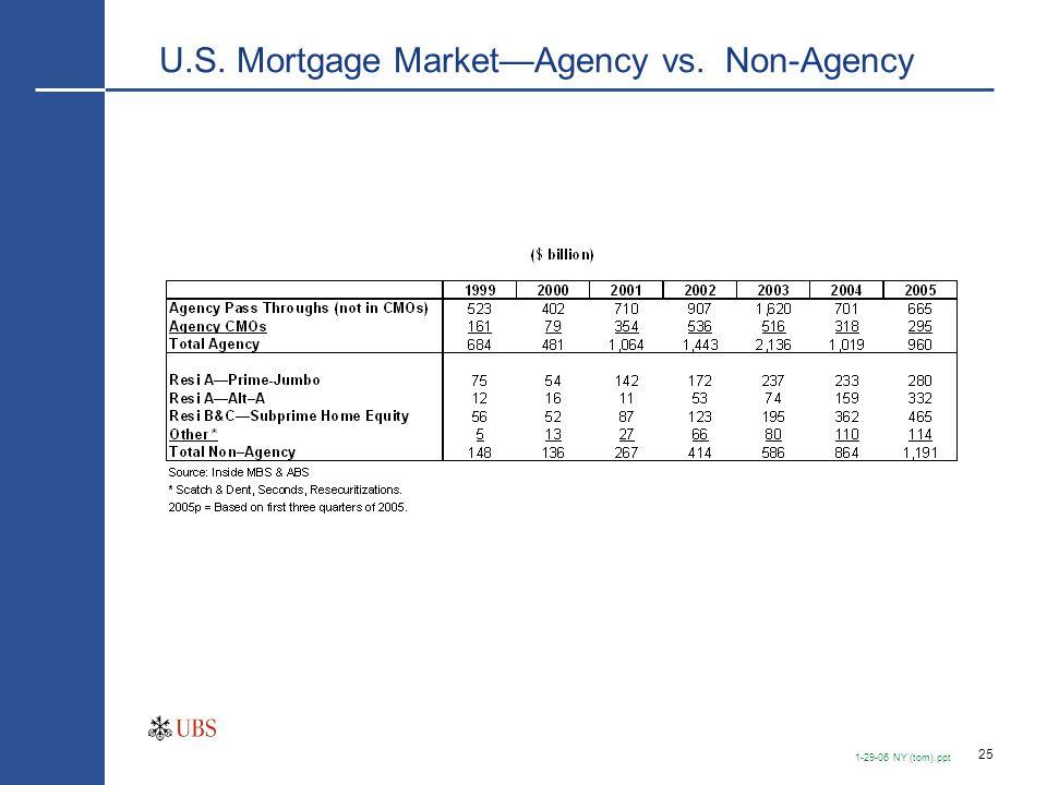 25 1-29-06 NY (tom).ppt U.S. Mortgage Market—Agency vs. Non-Agency