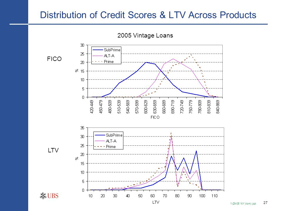 27 1-29-06 NY (tom).ppt Distribution of Credit Scores & LTV Across Products 2005 Vintage Loans FICO LTV