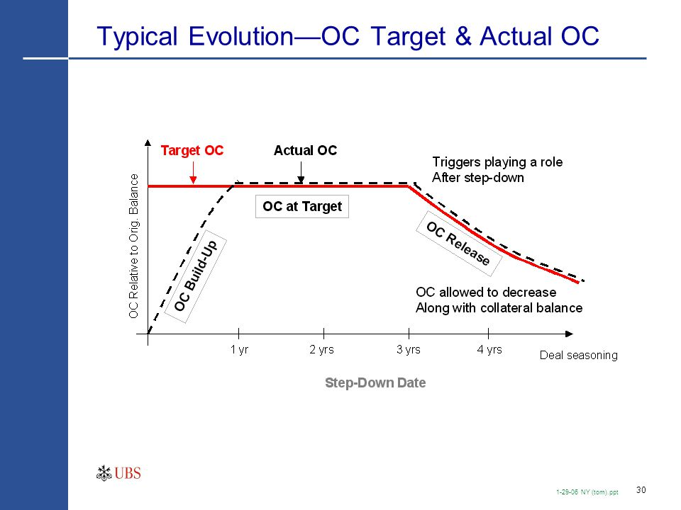 30 1-29-06 NY (tom).ppt Typical Evolution—OC Target & Actual OC