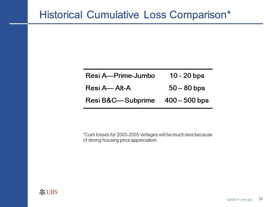 33 1-29-06 NY (tom).ppt Historical Cumulative Loss Comparison* Resi A—Prime-Jumbo Resi A— Alt-A Resi B&C— Subprime 10 - 20 bps 50 – 80 bps 400 – 500 b