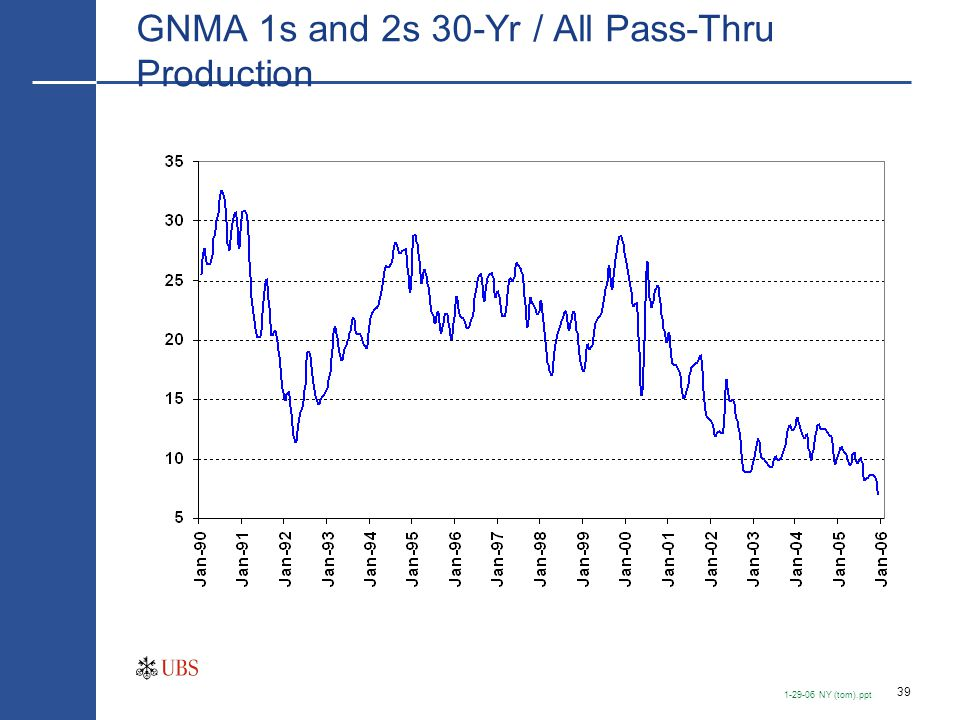 39 1-29-06 NY (tom).ppt GNMA 1s and 2s 30-Yr / All Pass-Thru Production
