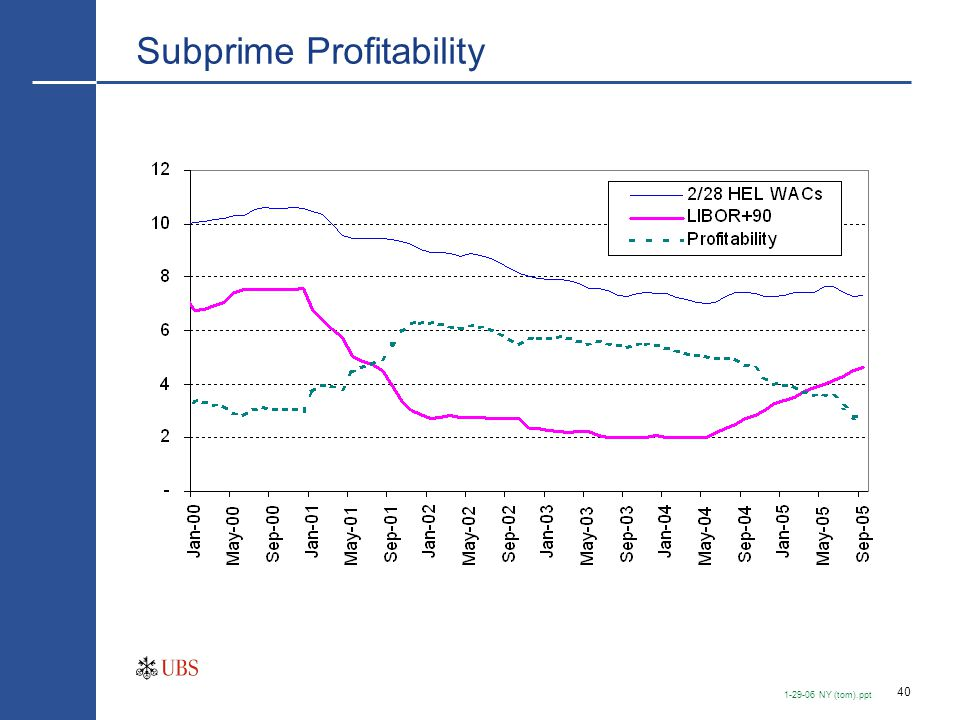 40 1-29-06 NY (tom).ppt Subprime Profitability